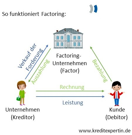 Factoring: so funktioniert es