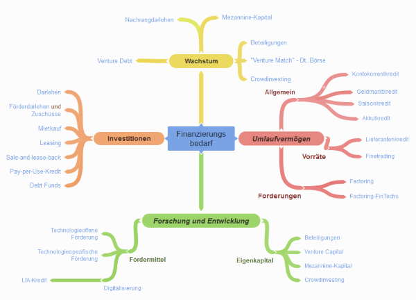 Finanzstruktur
