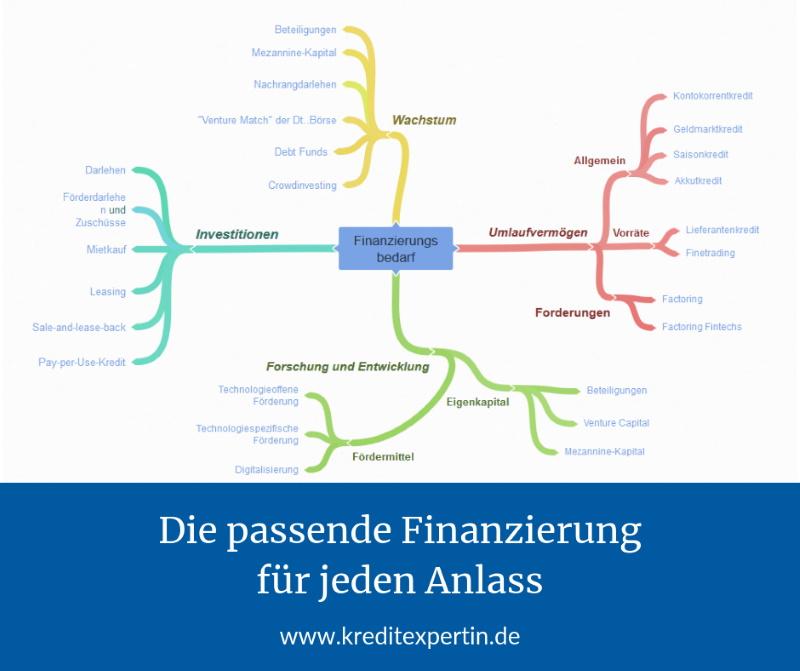 Finanzierungs_Alternativen