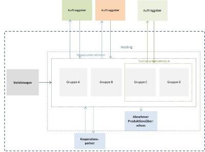 Geschäftsmodell Skizze