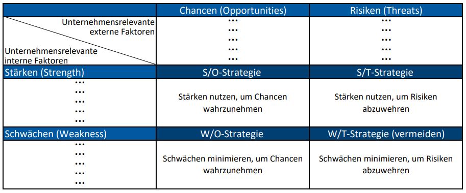 SWOT-Matrix zur Strategie-Entwicklung